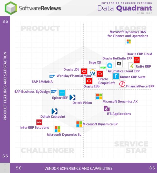 Data Quadrant Report elaborado por Software Reviews