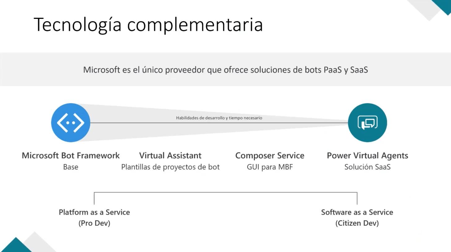 """Captura extraída del webinar """"Cómo crear un Bot en 30 minutos"""" de Microsoft, impartido por Israel Arribas y David Hurtado"""