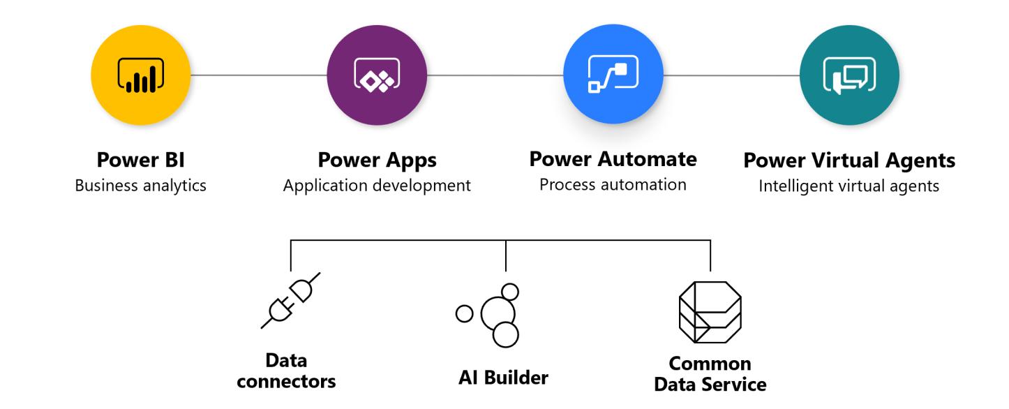 Herramientas que componen la Power Platform, entre las que figura AI Builder