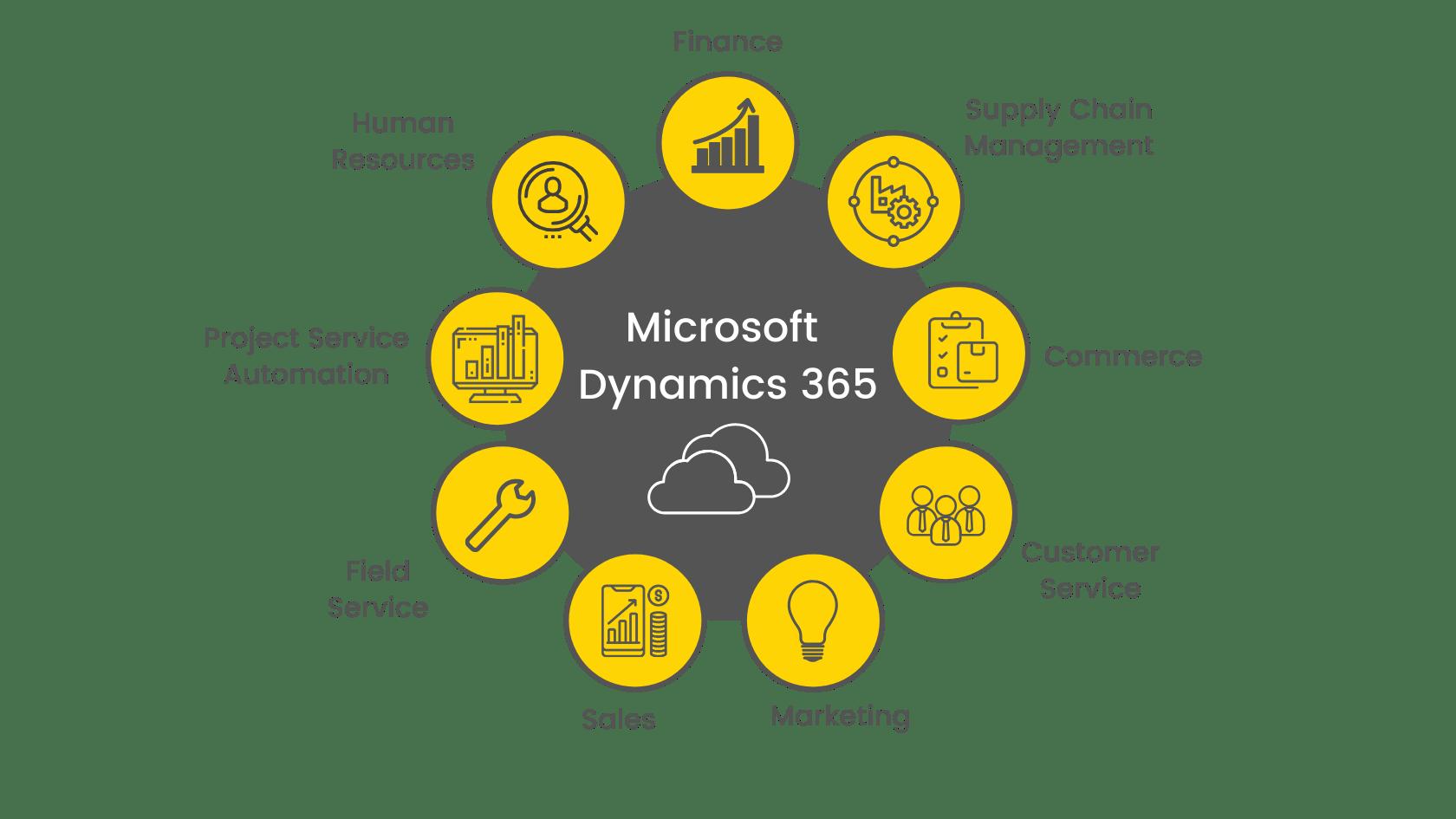 Aplicaciones de negocio de Dynamics 365