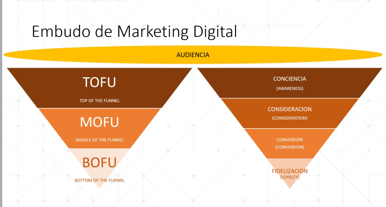 Diapositiva de la presentación sobre el Funnel de Marketing Digital