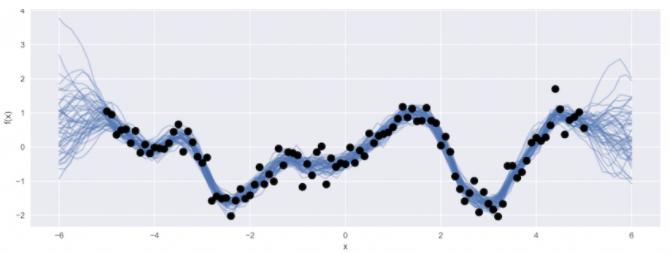 Fuente: https://blog.dominodatalab.com/fitting-gaussian-process-models-python/