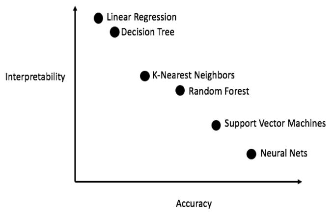 Fuente: https://medium.com/ansaro-blog/interpreting-machine-learning-models-1234d735d6c9